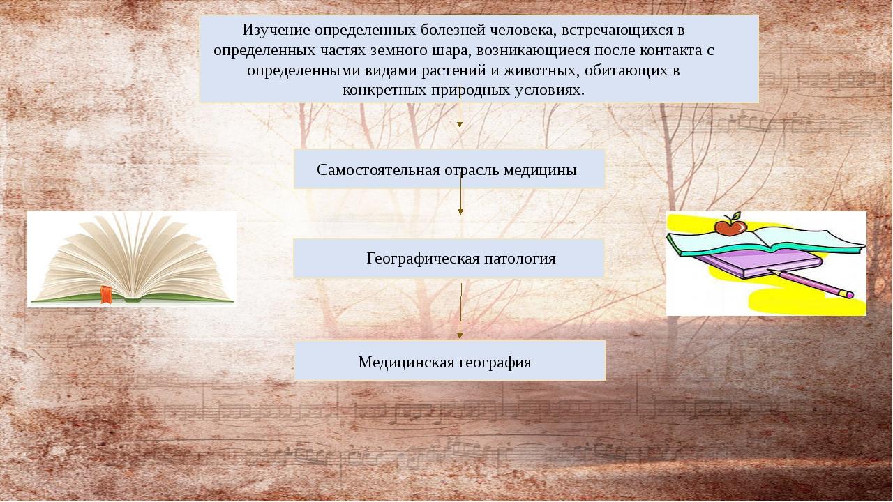 Медицинская география Географическая патология Самостоятельная отрасль медиц...