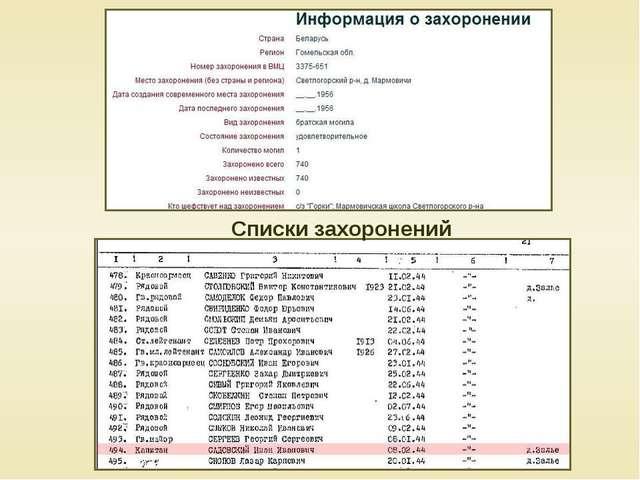 Списки захоронений