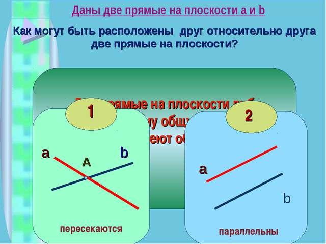 Даны две прямые на плоскости a и b Как могут быть расположены друг относитель...