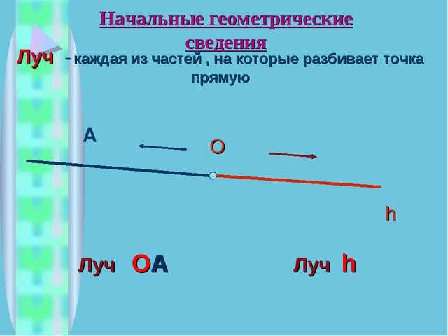 Начальные геометрические сведения О h Луч h Луч ОА А Луч - каждая из частей ,...