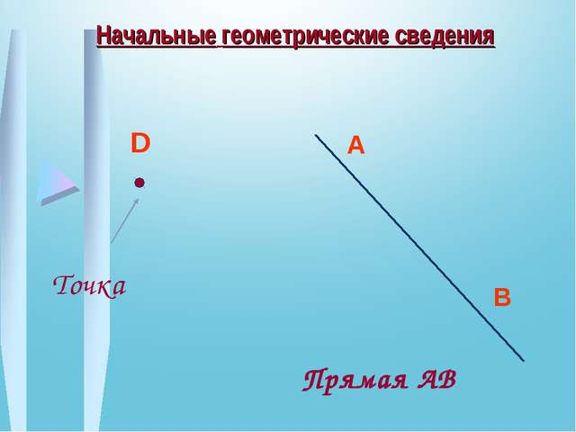 Начальные геометрические сведения D Точка A B Прямая AB