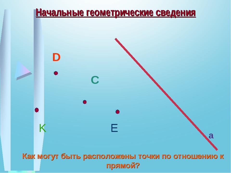 Начальные геометрические сведения Как могут быть расположены точки по отношен...