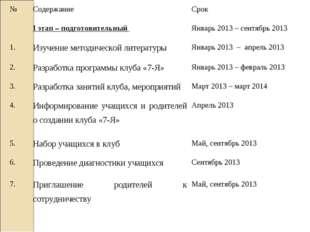 №СодержаниеСрок I этап – подготовительный Январь 2013 – сентябрь 2013 1.