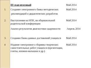 III этап-итоговыйМай 2014 1.Создание электронного банка методических реком