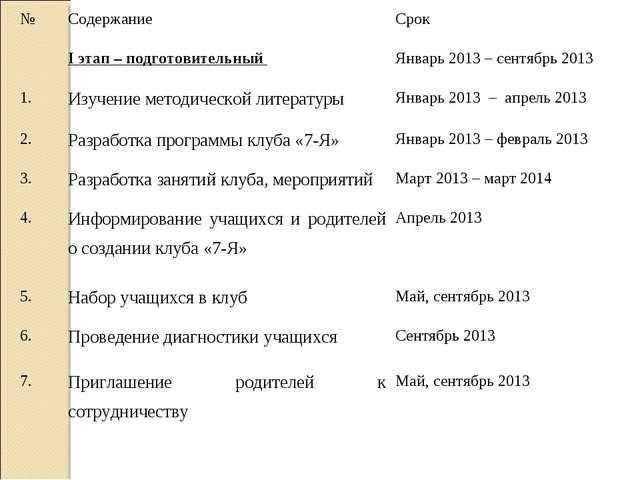 №СодержаниеСрок I этап – подготовительный Январь 2013 – сентябрь 2013 1....