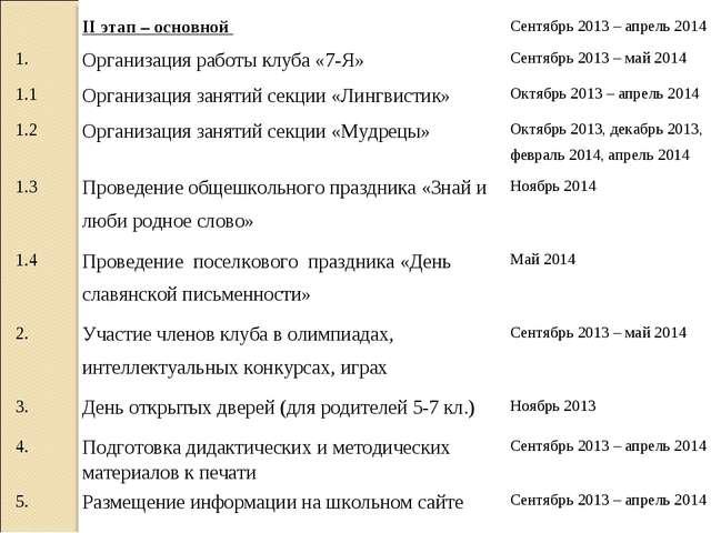 II этап – основной Сентябрь 2013 – апрель 2014 1.Организация работы клуба...