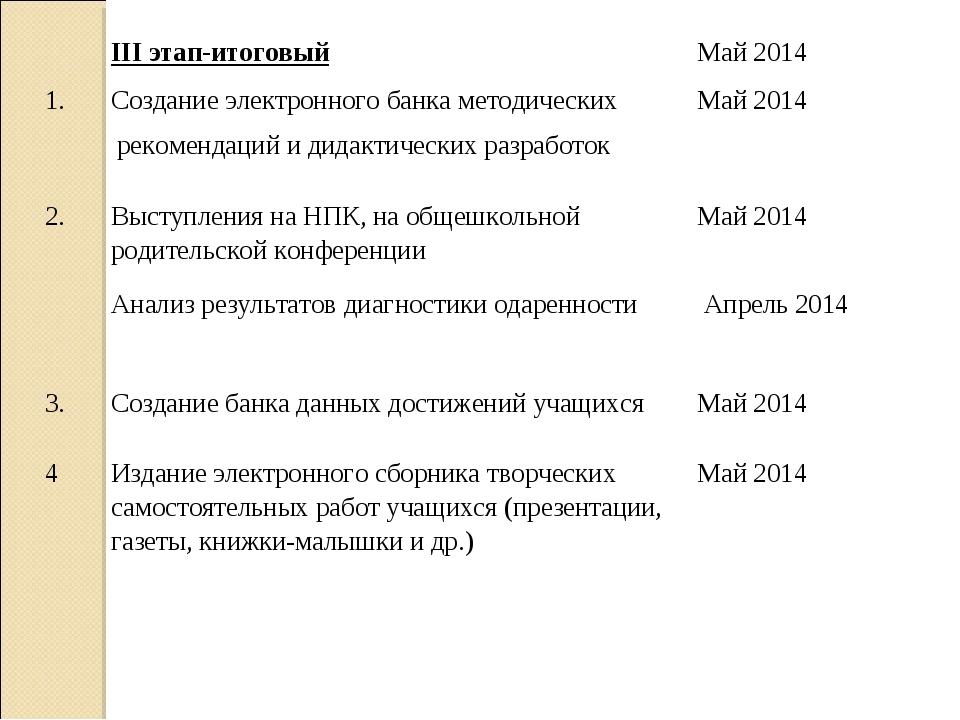 III этап-итоговыйМай 2014 1.Создание электронного банка методических реком...