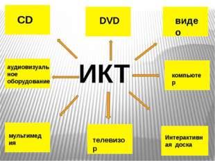 CD DVD видео аудиовизуальное оборудование мультимедия компьютер телевизор Инт