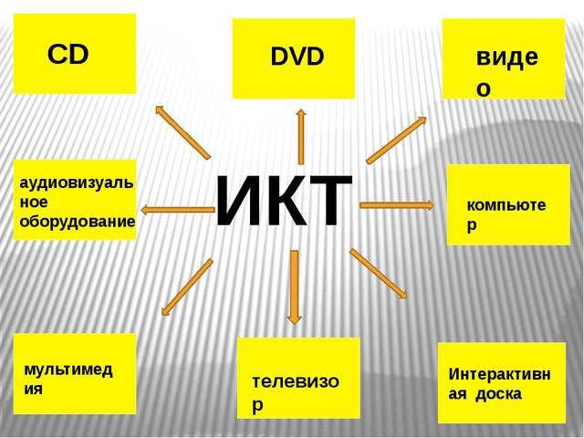 CD DVD видео аудиовизуальное оборудование мультимедия компьютер телевизор Инт...