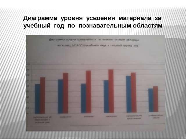 Диаграмма уровня усвоения материала за учебный год по познавательным областям