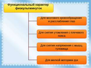 Функциональный характер физкультминуток Для мозгового кровообращения и рассла