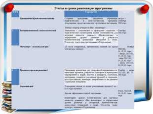 Этапы и сроки реализации программы № п/п Этап Содержание Сроки 1. Установочны