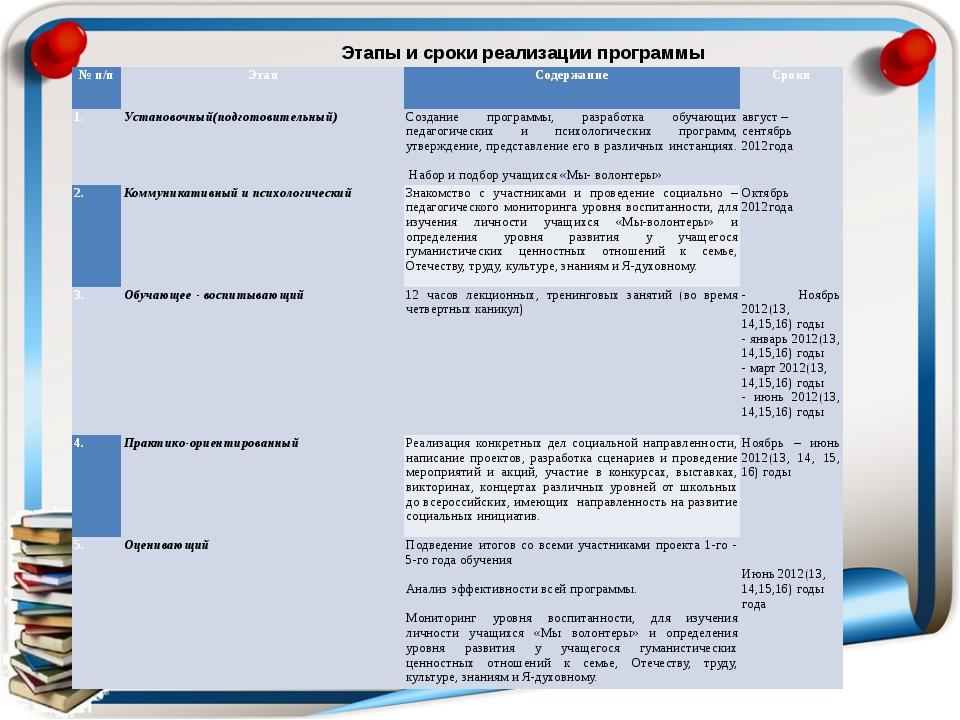 Этапы и сроки реализации программы № п/п Этап Содержание Сроки 1. Установочны...