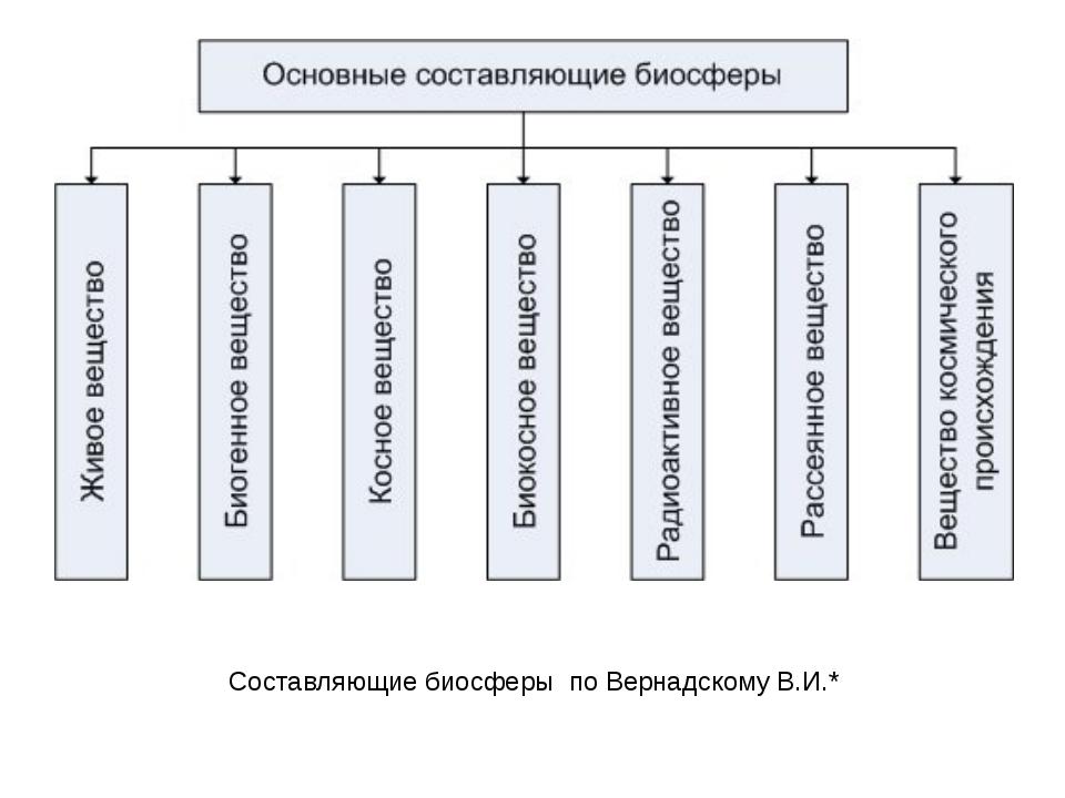 Составляющие биосферы по Вернадскому В.И.*