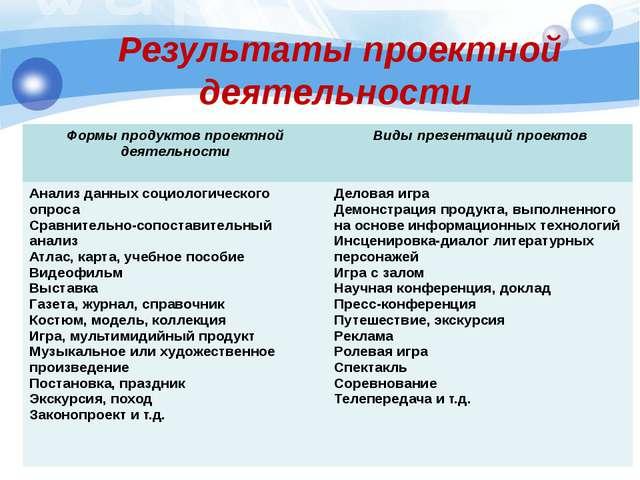 Результаты проектной деятельности Формы продуктов проектной деятельности Вид...