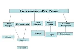Книгопечатание на Руси 1564 год Иван Фёдоров Пётр Мстиславец Василий Бурцов М