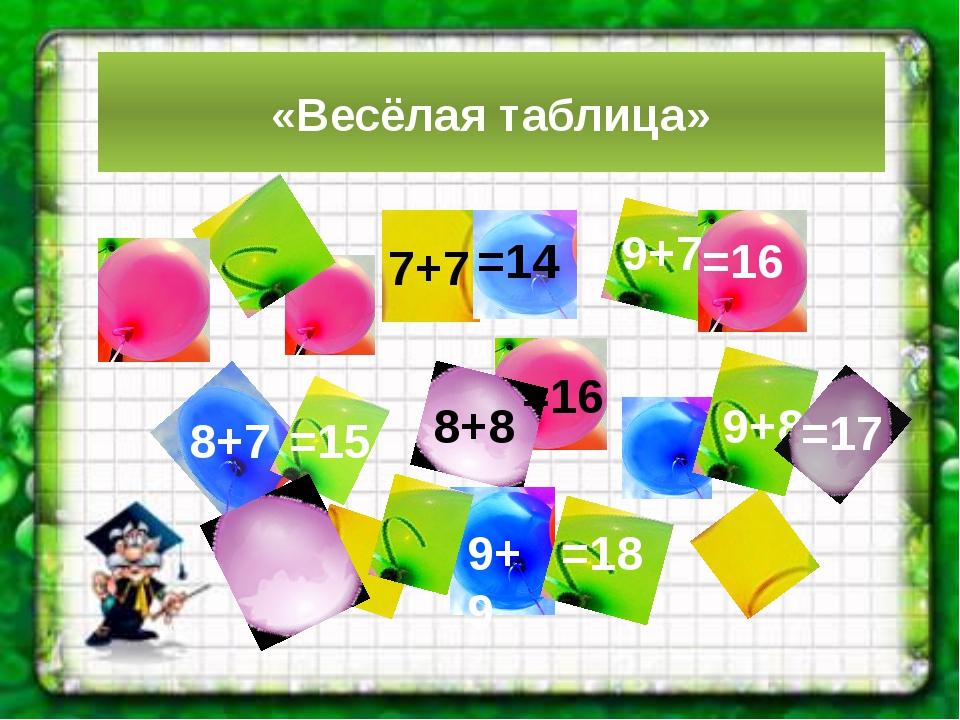 «Весёлая таблица» 8+7 7+7 9+7 8+8 9+8 9+9 =17 =16 =16 =18 =14 =15