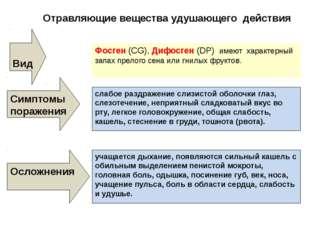 Отравляющие вещества удушающего действия Вид Фосген (СG), Дифосген (DP) имеют