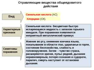 Отравляющие вещества общеядовитого действия Вид Синильная кислота (АС) Характ