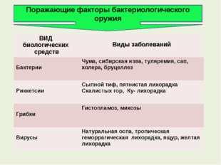Поражающие факторы бактериологического оружия ВИД биологическихсредств Виды з