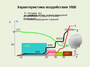Характеристика воздействия УВВ 13% 10% 15% 62% 60 5(0) 30(8) 60(15) 100(60) 1