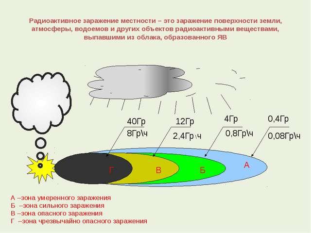 Радиоактивное заражение местности – это заражение поверхности земли, атмосфер...