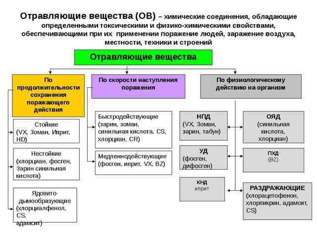 Отравляющие вещества (ОВ) – химические соединения, обладающие определенными т...