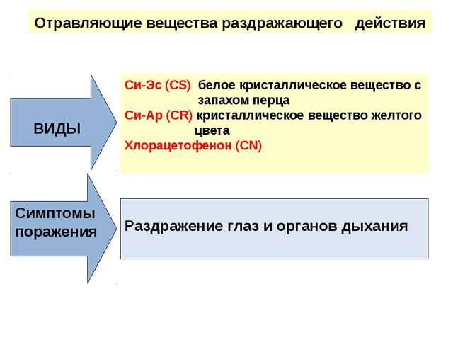 Отравляющие вещества раздражающего действия ВИДЫ Симптомы поражения Си-Эс (СS...