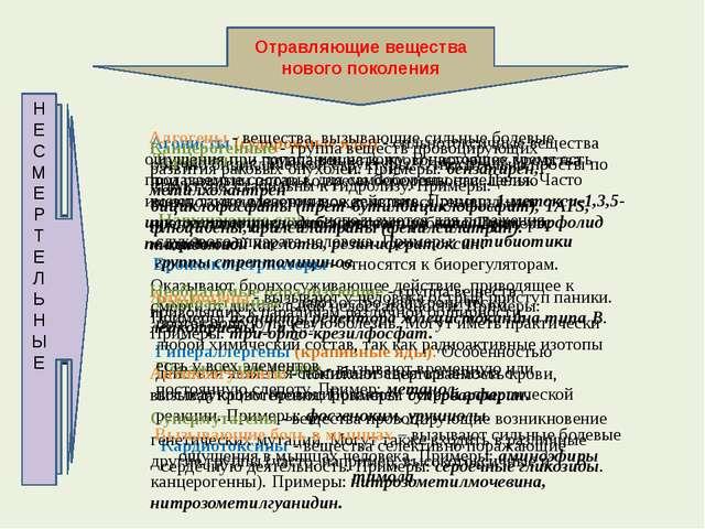 Отравляющие вещества нового поколения СМЕРТЕЛЬНЫЕ Агонисты (судорожные яды) -...
