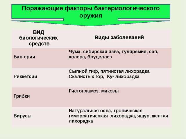 Поражающие факторы бактериологического оружия ВИД биологическихсредств Виды з...