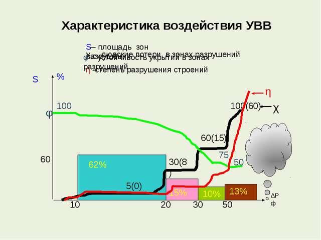 Характеристика воздействия УВВ 13% 10% 15% 62% 60 5(0) 30(8) 60(15) 100(60) 1...
