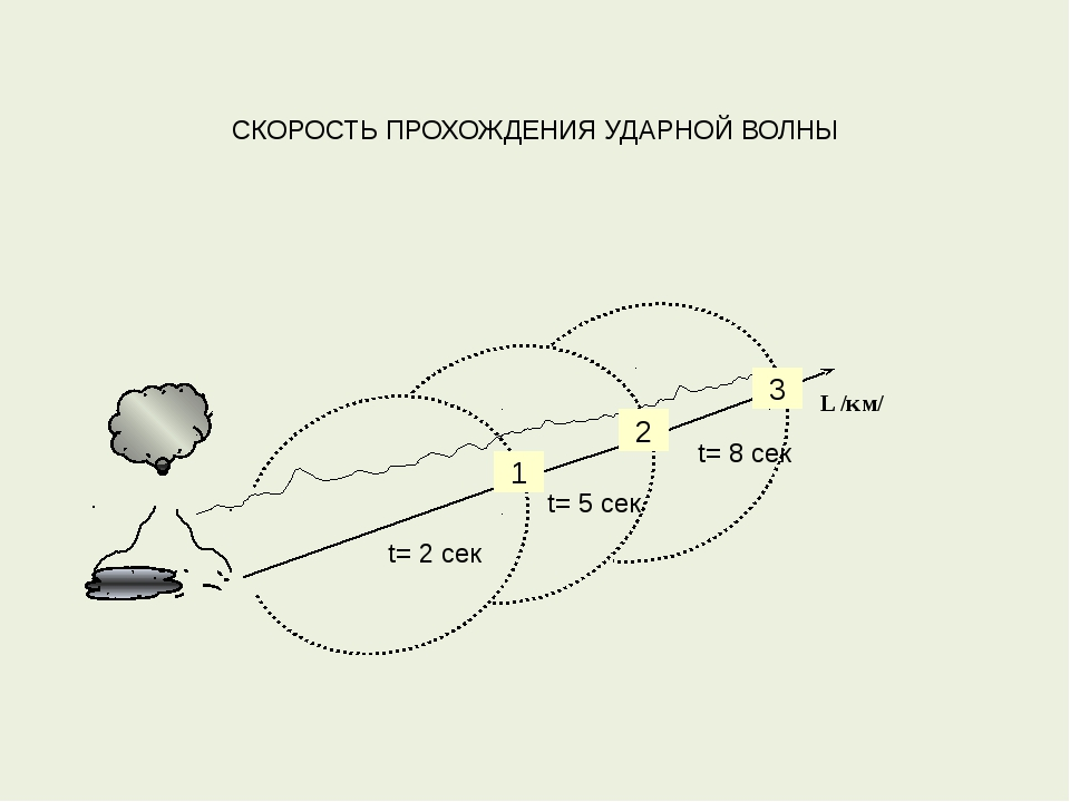 L /км/ 1 2 3 t= 2 сек t= 8 сек t= 5 сек СКОРОСТЬ ПРОХОЖДЕНИЯ УДАРНОЙ ВОЛНЫ