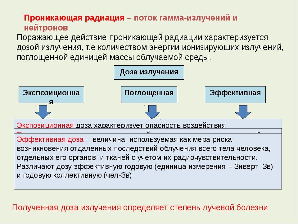 Проникающая радиация – поток гамма-излучений и нейтронов Поражающее действие...
