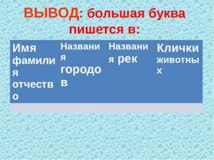 ВЫВОД: большая буква пишется в: Имяфамилия отчество Названиягородов Названияр