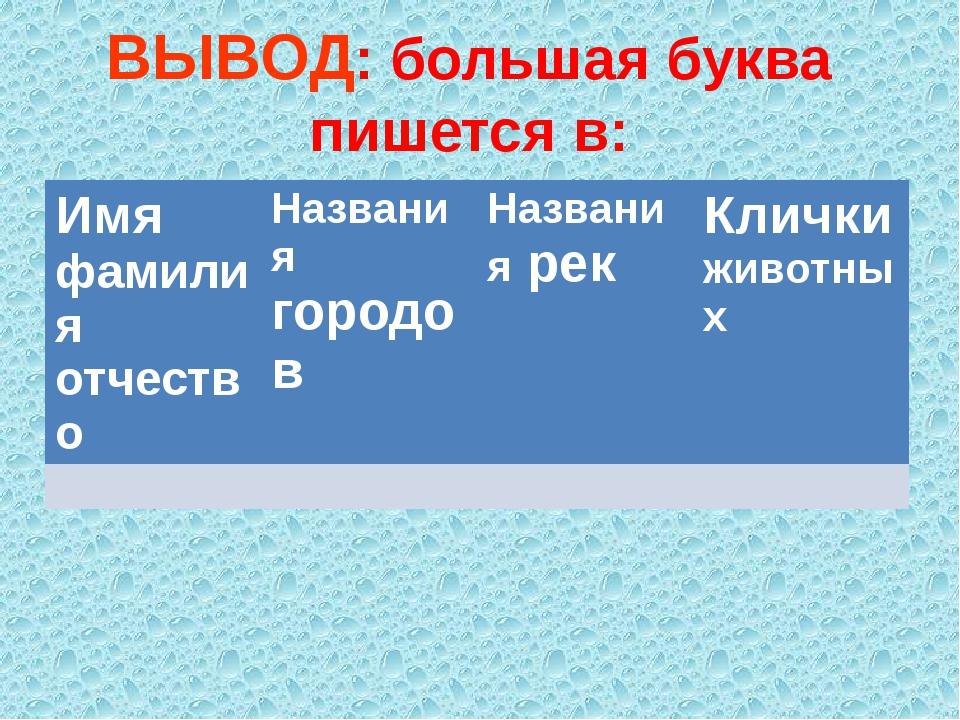 ВЫВОД: большая буква пишется в: Имяфамилия отчество Названиягородов Названияр...