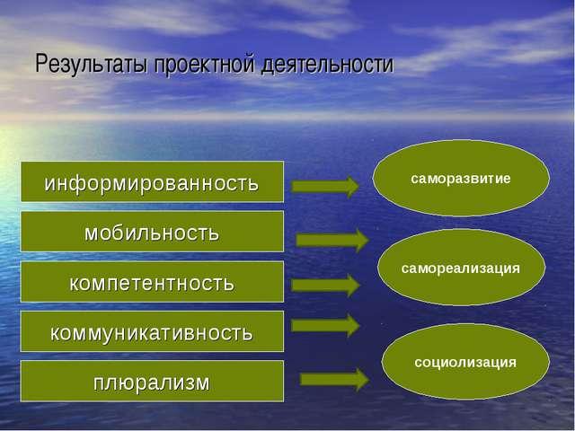 информированность Результаты проектной деятельности мобильность компетентност...