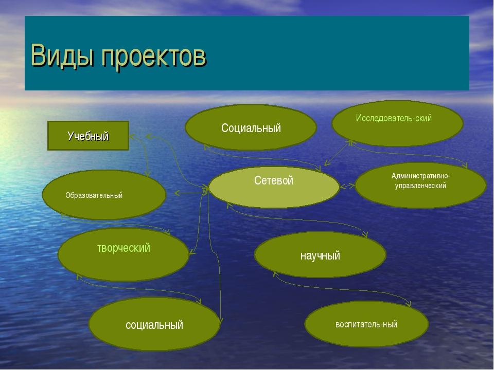 Виды проектов Учебный Административно-управленческий Исследователь-ский Образ...