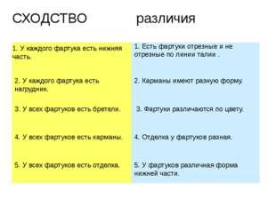 СХОДСТВО различия 1. У каждого фартука есть нижняя часть. 2. У каждого фартук