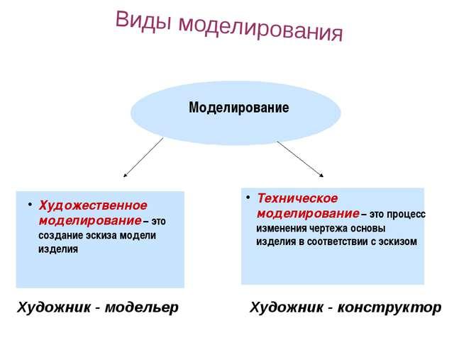 Моделирование Художественное моделирование – это создание эскиза модели изде...