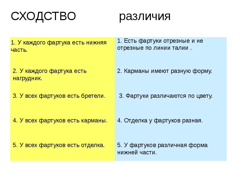 СХОДСТВО различия 1. У каждого фартука есть нижняя часть. 2. У каждого фартук...