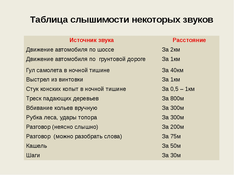 таблицу слышимости различных звуков