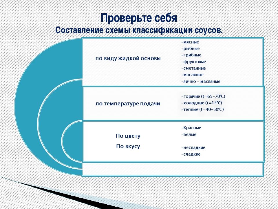 Проверьте себя Составление схемы классификации соусов.