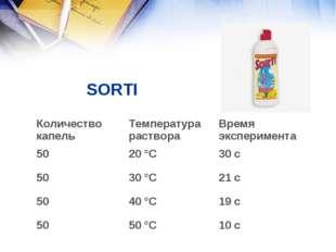 SORTI  Количество капельТемпература раствораВремя эксперимента 5020 °С3