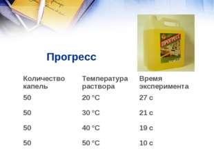 Прогресс  Количество капельТемпература раствораВремя эксперимента 5020 °