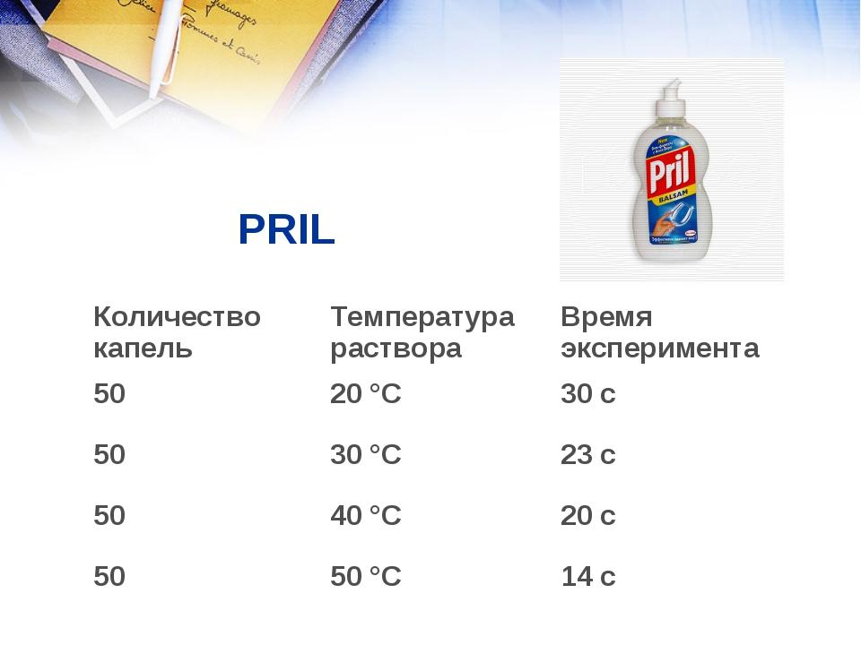 PRIL  Количество капельТемпература раствораВремя эксперимента 5020 °С30...