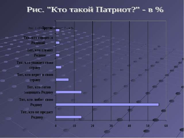 Рис. 1 «Кто такой патриот»? – в %