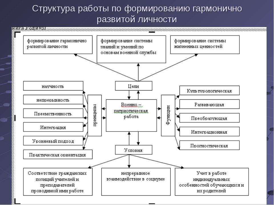 Структура работы по формированию гармонично развитой личности