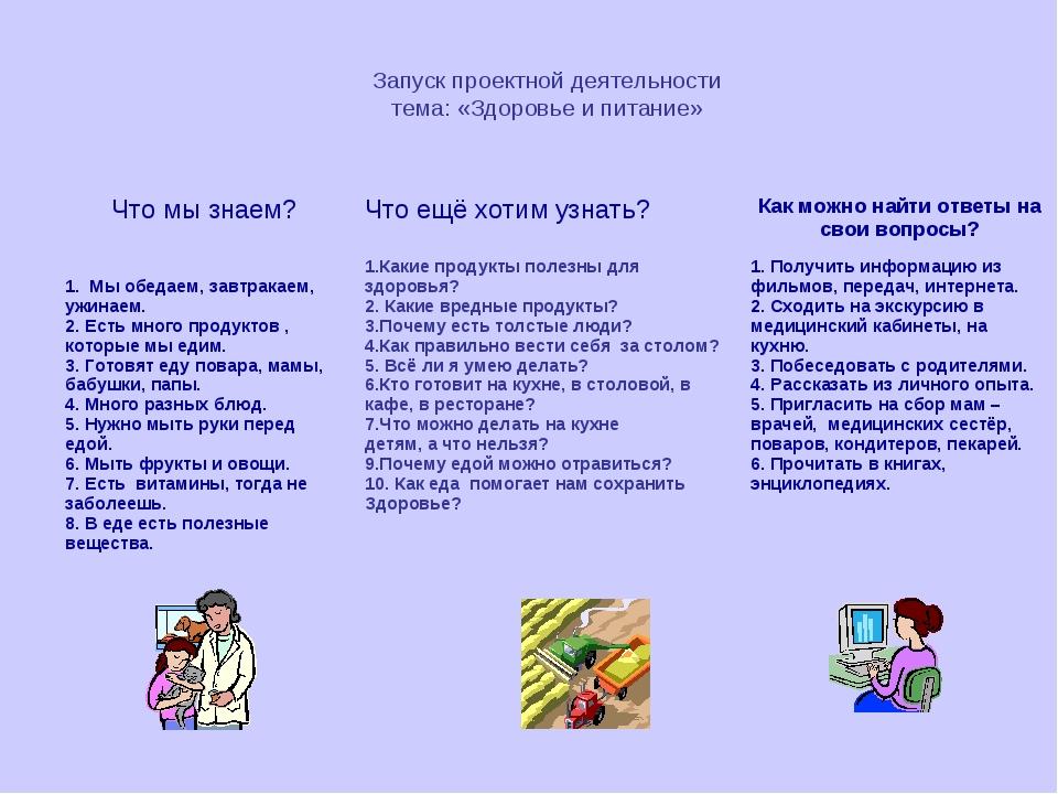 Запуск проектной деятельности тема: «Здоровье и питание» Что мы знаем?Что ещ...