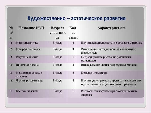 Художественно – эстетическое развитие №п/п Название КОП Возраст участников Ко...