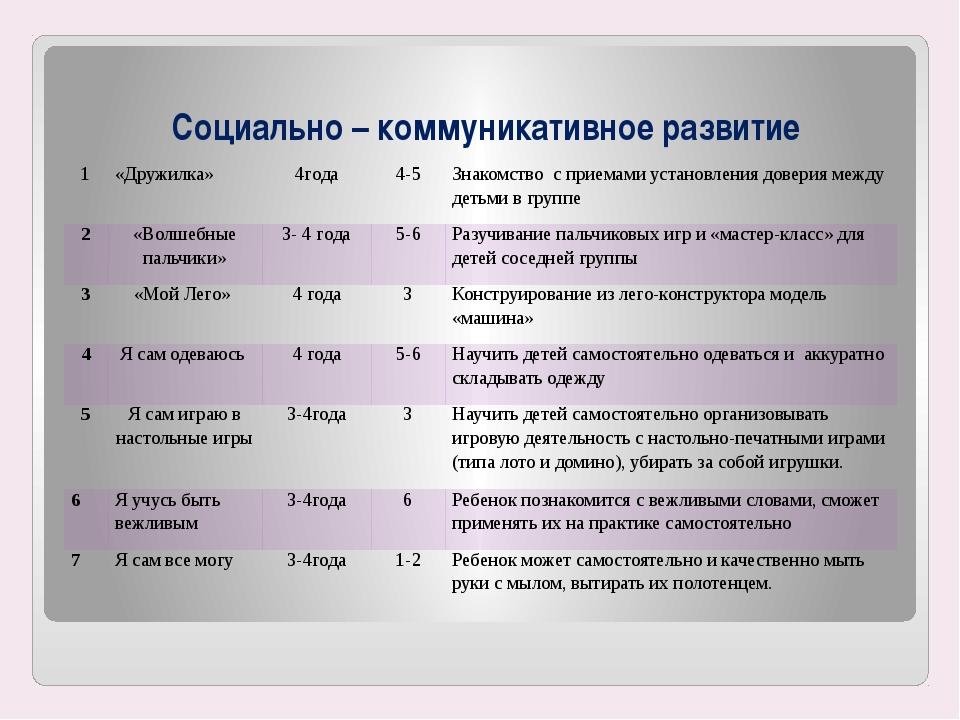 Социально – коммуникативное развитие 1 «Дружилка» 4года 4-5 Знакомство с прие...